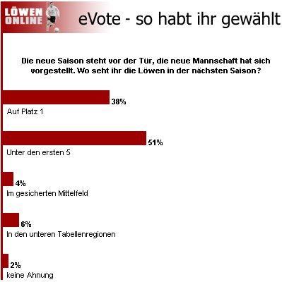 E-Vote Juli 2003