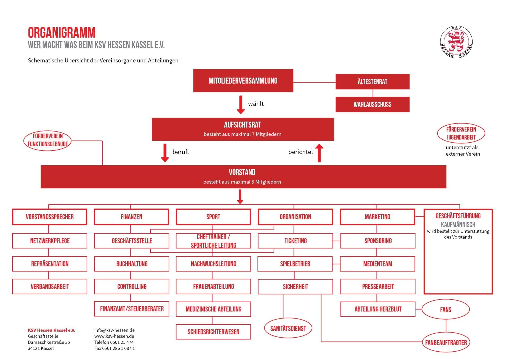 Organigramm - Wer macht was beim KSV Hessen Kassel e.V.