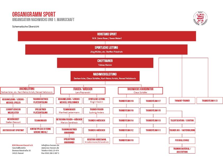 Organigramm 2020-21