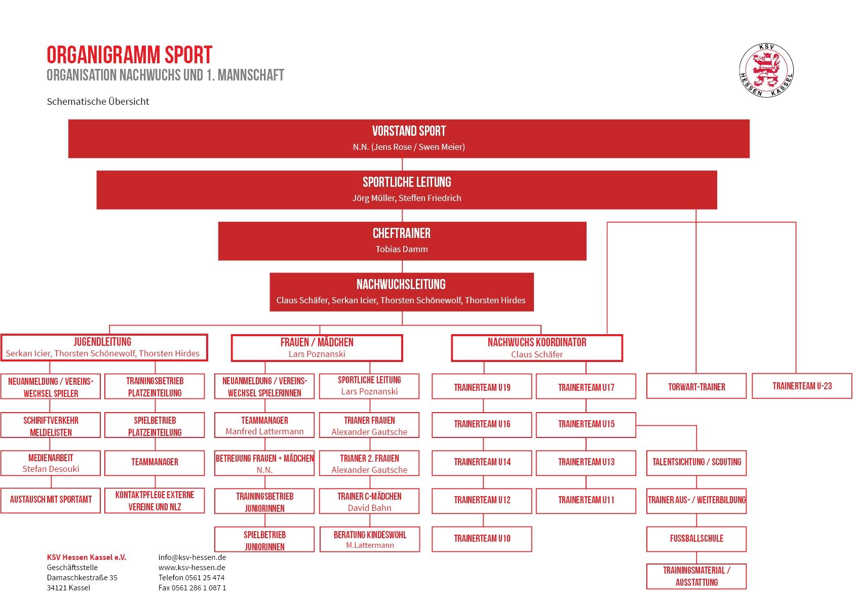 Organigramm 2021-22